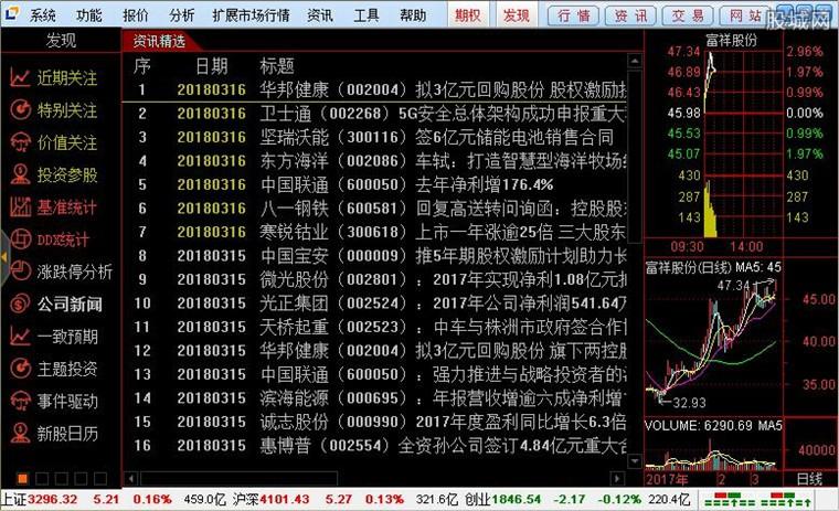 安信证券通达信版使用界面