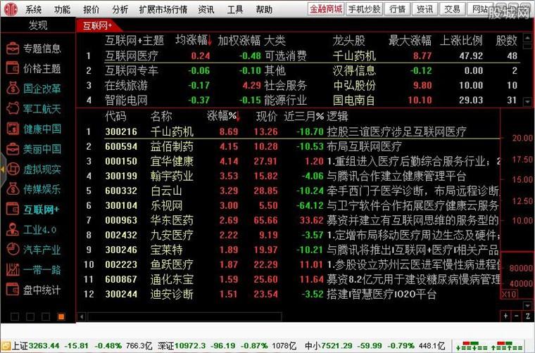 中信证券至信版全能版使用界面