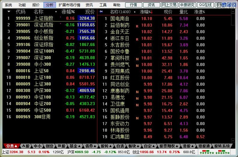 中原证券集成版上证股票分析