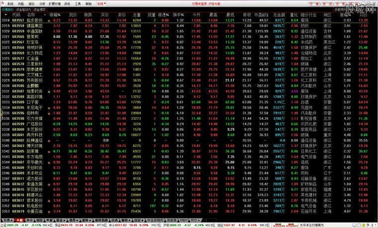 太平洋证券通达信合一版软件版面