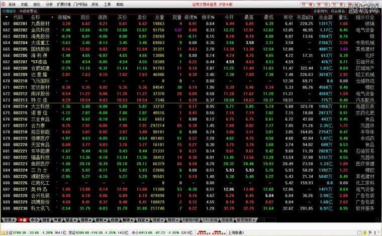 中银国际证券通达信网上交易新一代系统界面