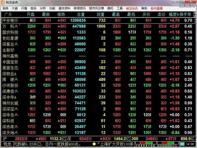 钱龙金典股票软件使用界面
