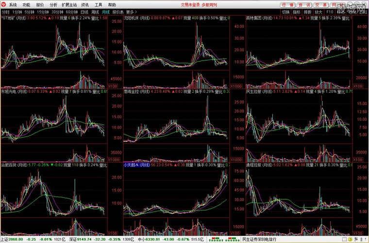 民生证券通达信合一版网上交易使用界面
