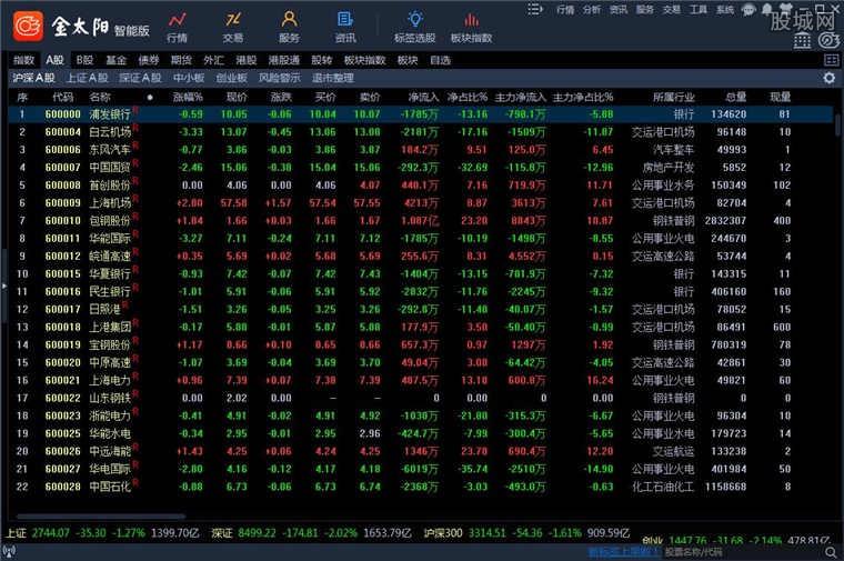 国信证券金太阳网上交易智能版威尼斯人网上平台官网界面