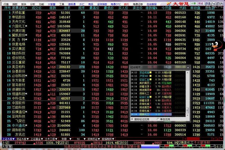 海通证券海通大智慧软件版面