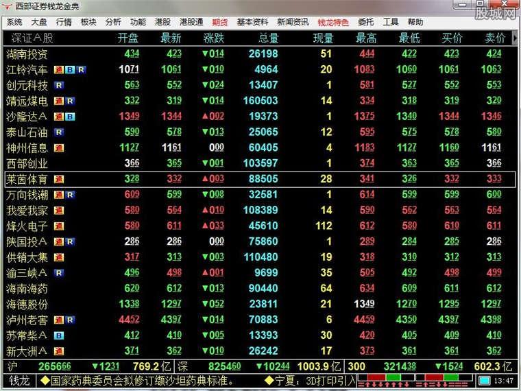 西部证券网际赢家钱龙金典版使用界面