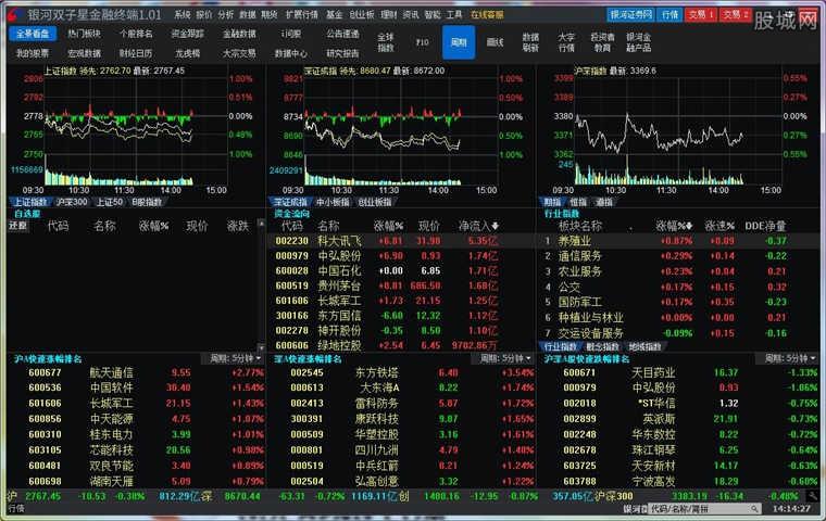 银河证券双子星金融终端软件版面