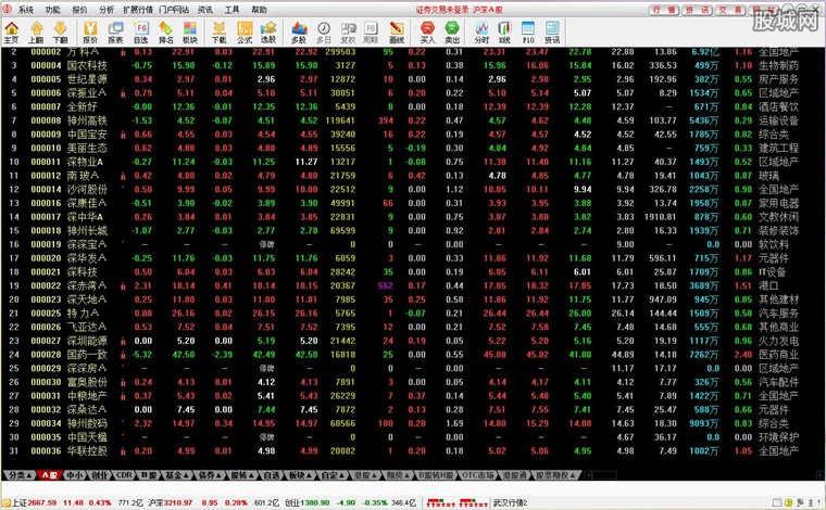 中银国际证券通达信软件版面