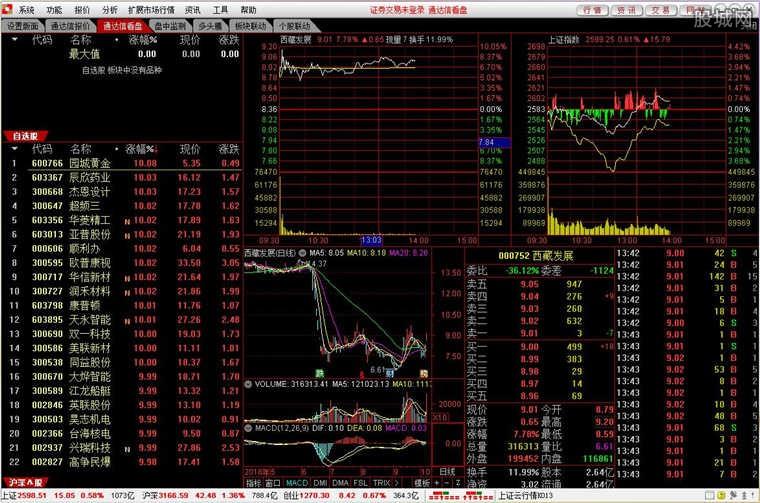 国开证券合一版网上交易系统软件版面