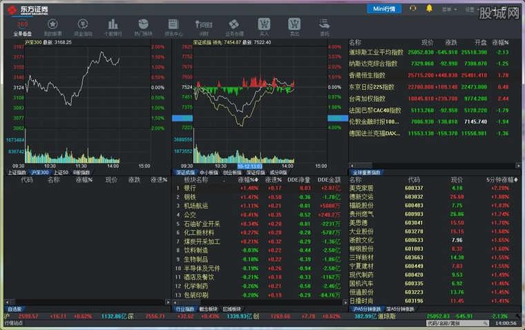东方证券同花顺金融终端软件版面