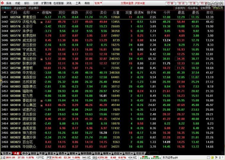 东方证券通达信行情交易系统使用界面