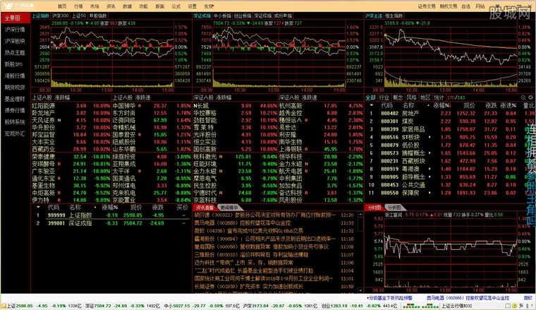 广州证券岭南创富金融终端看盘界面