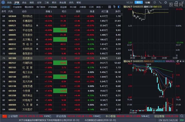 海通证券e海通财软件行情界面