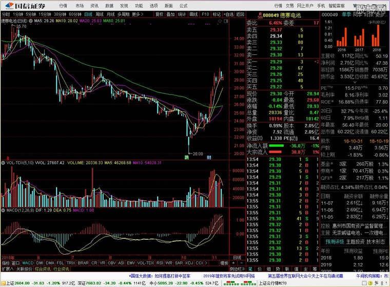 国信证券金太阳网上交易专业版使用界面