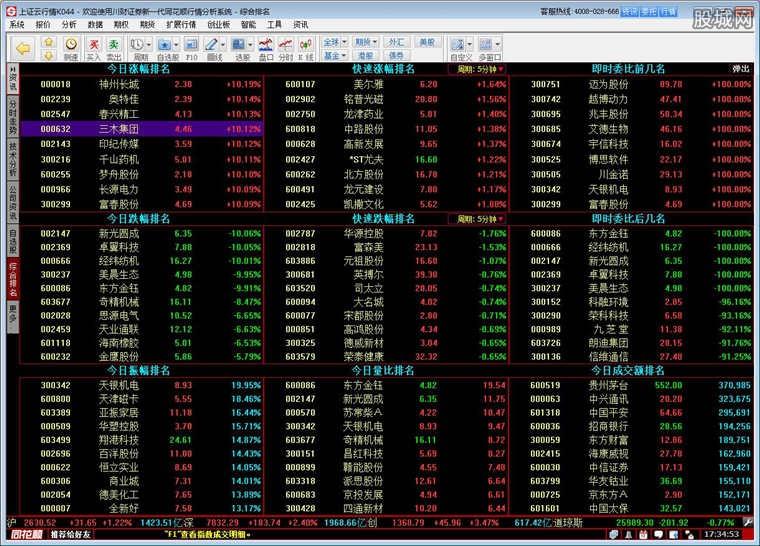川财证券同花顺新一代股票软件版面