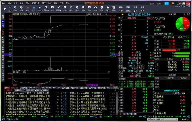 平安证券智投版使用界面