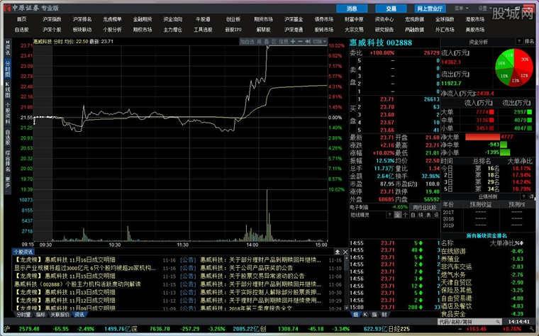 中原证券同花顺专业版使用界面