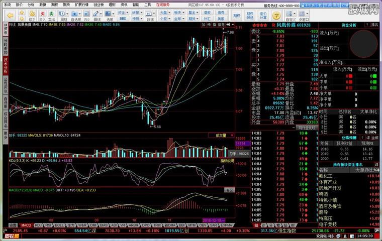 东兴证券专业版使用界面