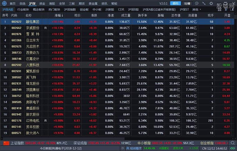 海通证券海通e海通财行情界面