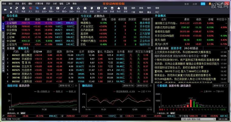 平安证券智投版看盘系统界面