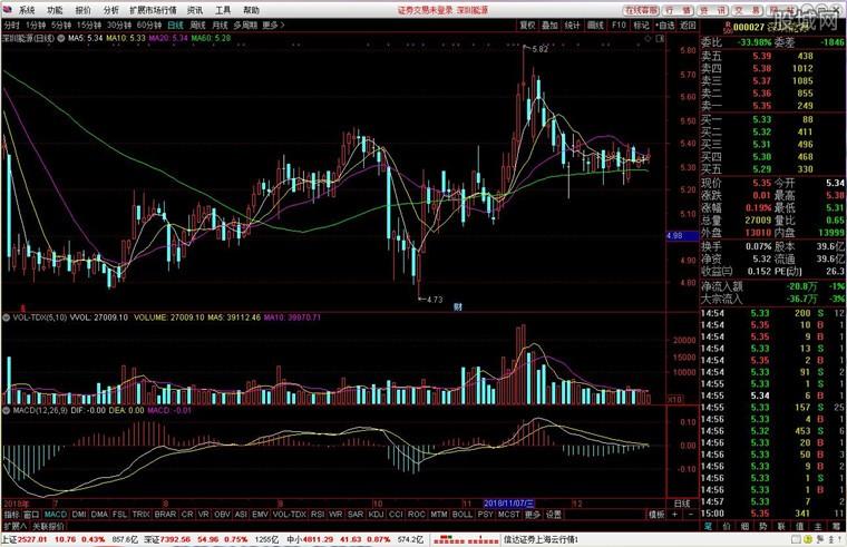 信达证券通达信网上交易分析系统界面