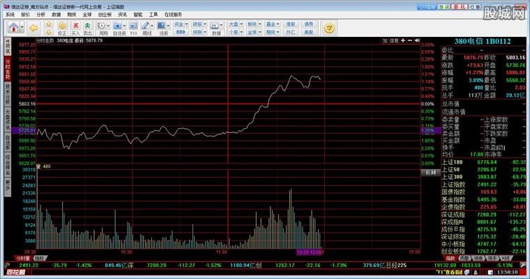 信达证券同花顺网上交易分析界面