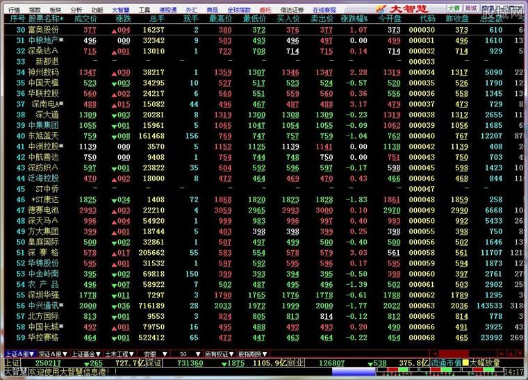 信达证券大智慧网上交易行情系统界面