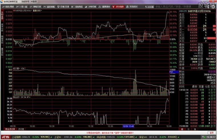 安信证券期权宝钱龙版分析系统界面