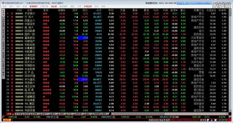 东海证券同花顺深度分析版行情系统界面