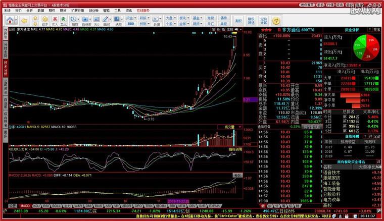恒泰证券金玉满堂网上交易平台分析系统界面