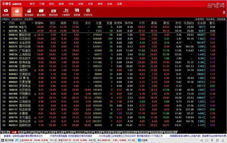 东海证券龙点金金融终端行情系统界面