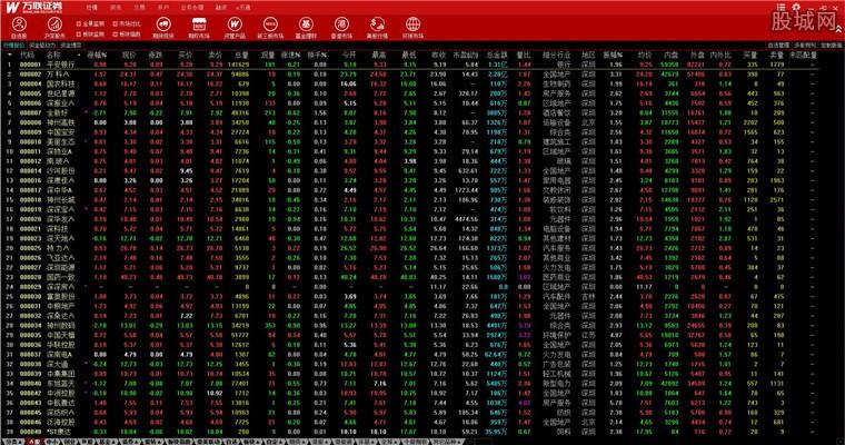万联证券盈富版行情系统界面