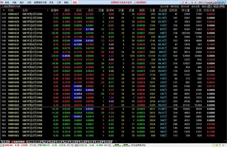 东北证券通达信个股期权全真测试行情系统界面