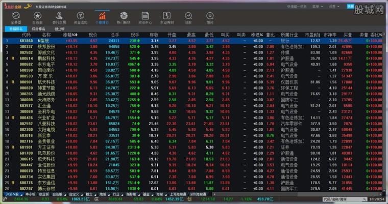 东莞证券有财金融终端行情系统界面