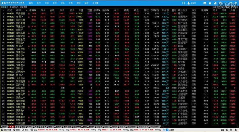 国泰君安证券富易版行情界面