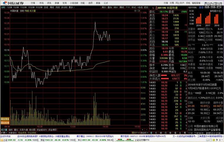 国信证券金太阳网上交易专业版分析系统界面