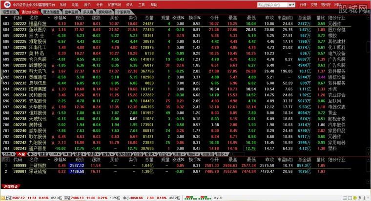 中投证券财富管理终端行情系统界面