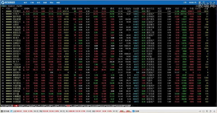 申万宏源证券金融终端行情系统界面