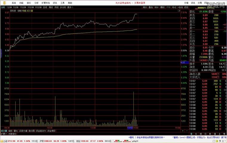 光大证券金阳光卓越版分析系统界面