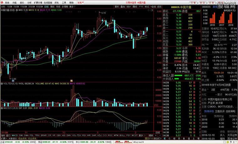 东方证券通达信行情交易系统分析界面