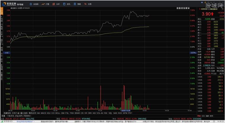 安信证券安信智尊版网上交易系统分析系统界面