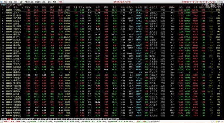 東興證券超強版行情界面