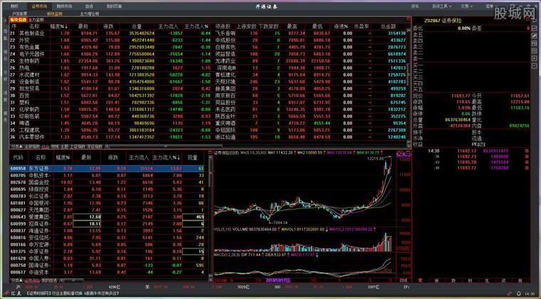 開源證券股票期權交易終端看盤界面