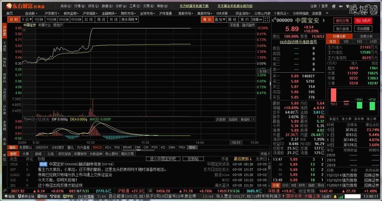 东方财富终端股票行情分析界面