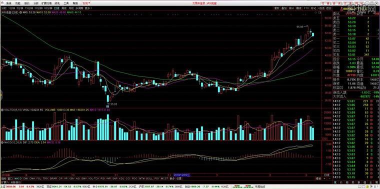 太平洋证券通达信合一版分析界面