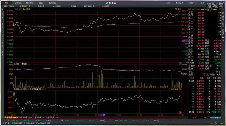 浙商证券股票期权交易系统分析系统界面