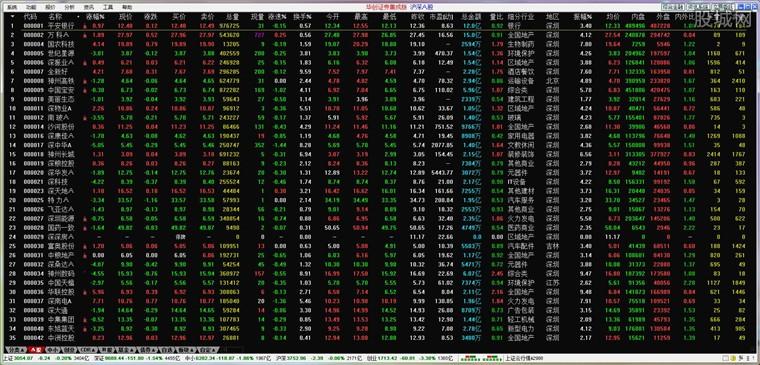 华创证券通达信股票软件行情界面