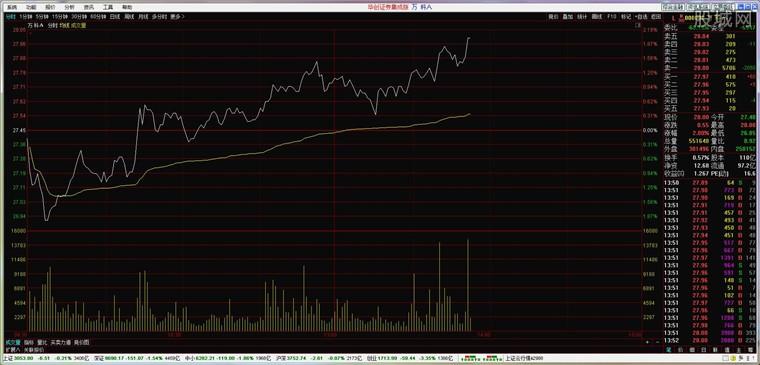 华创证券通达信股票软件分析界面