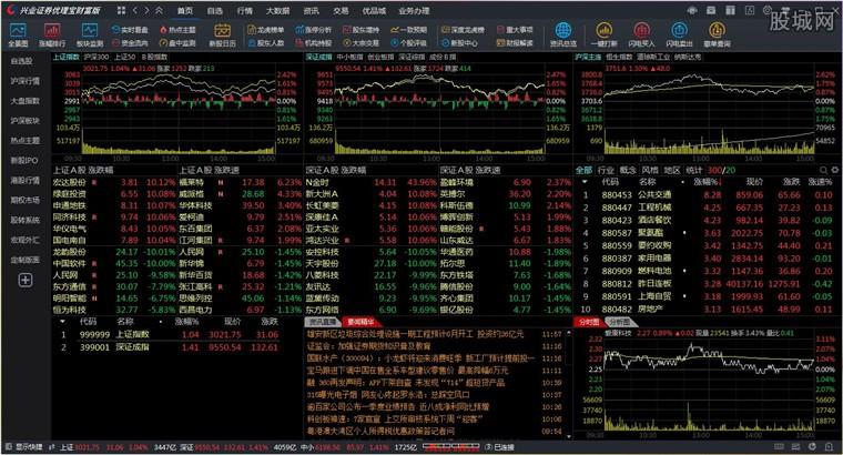 兴业证券优理宝财富版终端看盘界面