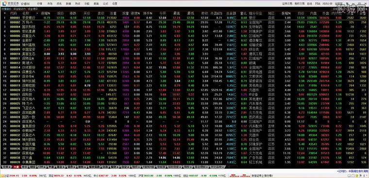 安信证券安睿版网上交易系统行情界面